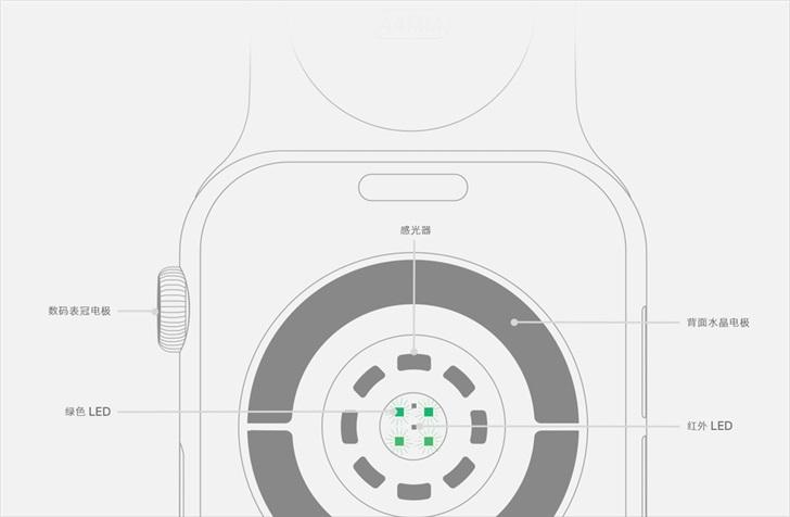 Apple Watch Series 4 new