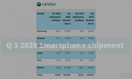 Q 3 2020 Smartphone shipment