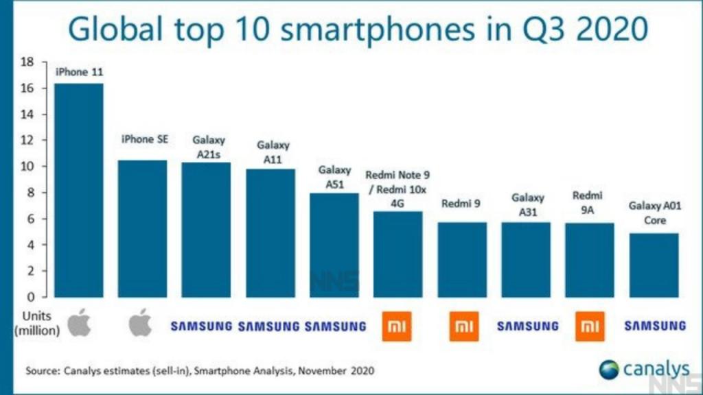 Global top 10 smartphones in Q3 2020